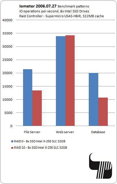 Перси ООД > Тестове на SSD дискове от сървърната серия на