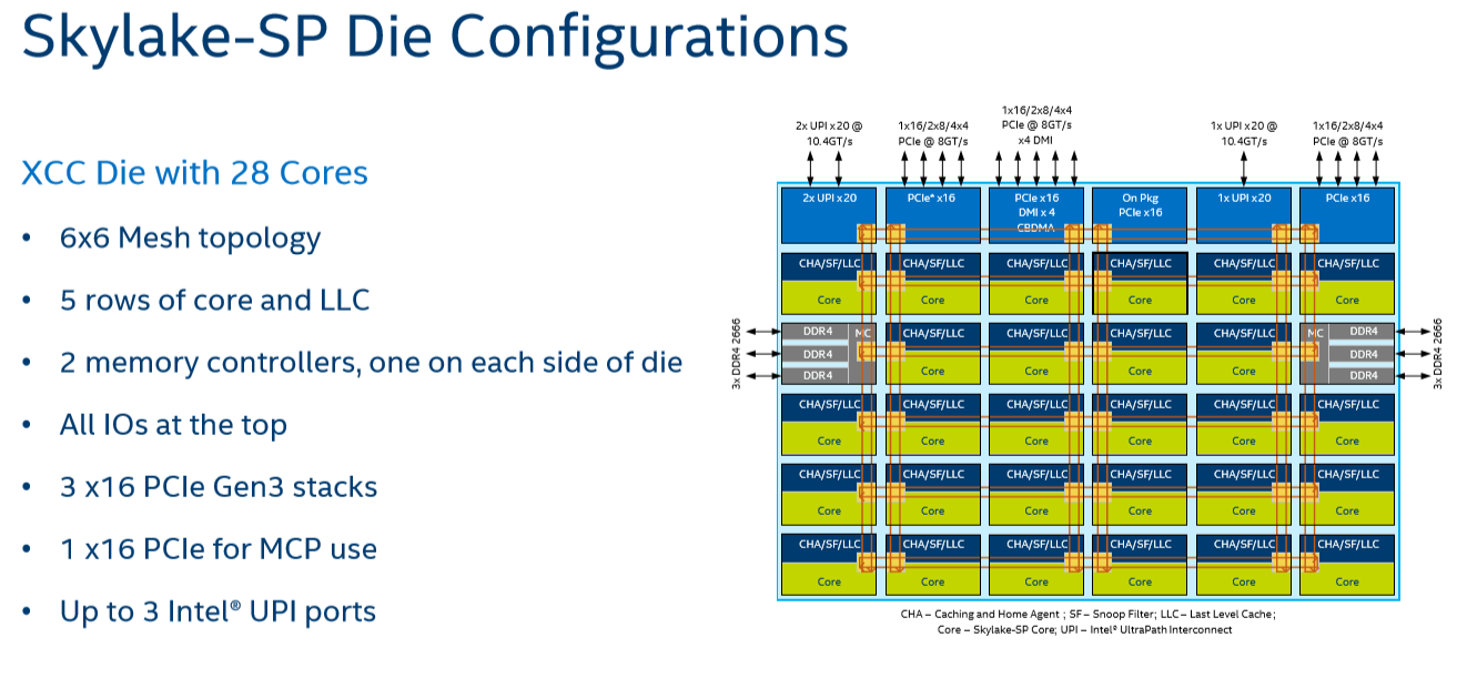 Intel Xeon Mesh topology